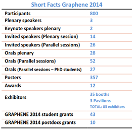 Graphene conference may 06 09 2014 toulouse france following the overwhelming success of the last four editions of graphene phantoms foundation is pleased to announce the fifth edition between the 10th and stopboris Gallery